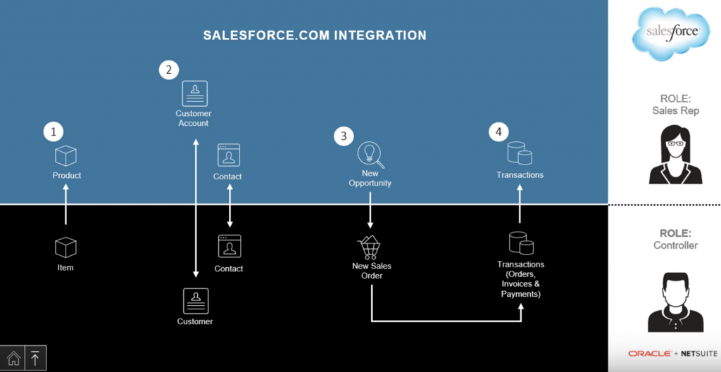 ns-salesforce-integration-demo