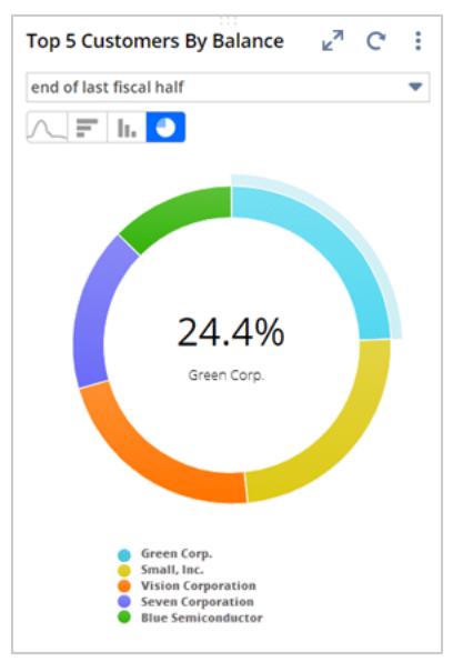 NetSuite Dashboard Report Snapshot