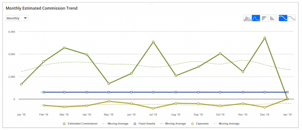 NetSuite Dashboards Trend Chart
